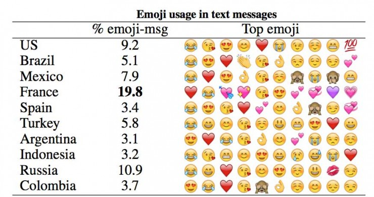 emojis-so-does-the-rest-of-the-world-top-emoji-orig-20161222.jpg
