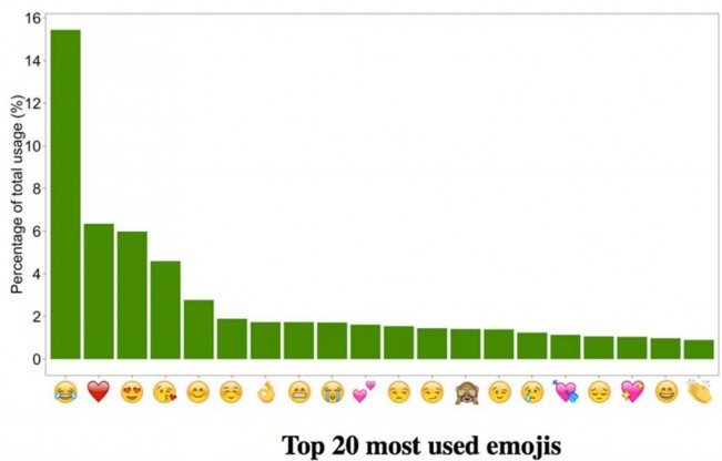 emojis-so-does-the-rest-of-the-world-top20-orig-20161222-1024x655.jpg